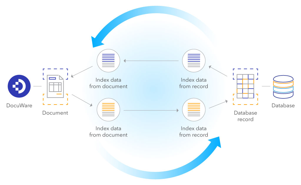 Enrich and sync data between databases and DocuWare