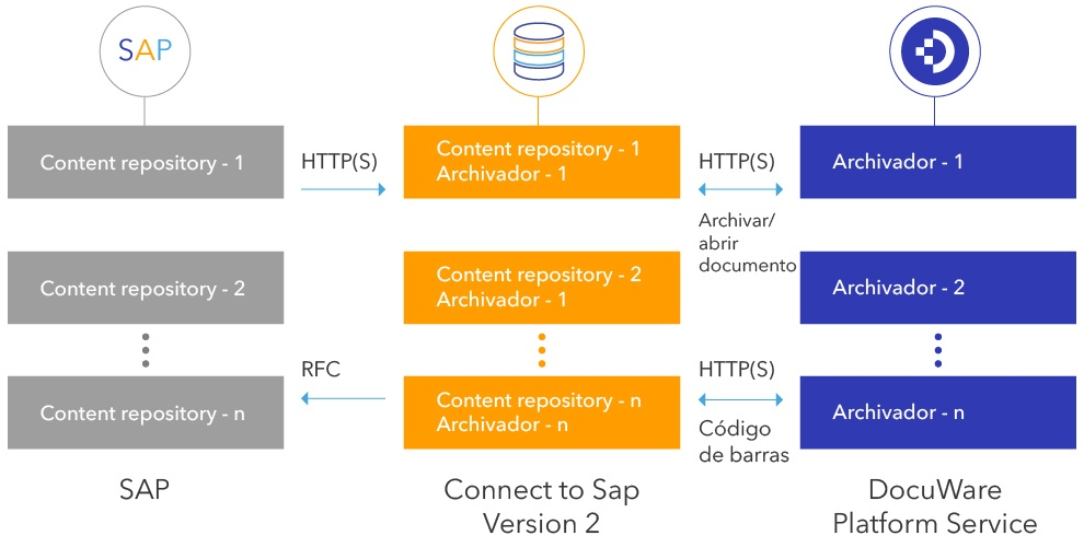 SAP_Graphic_Spanish-100