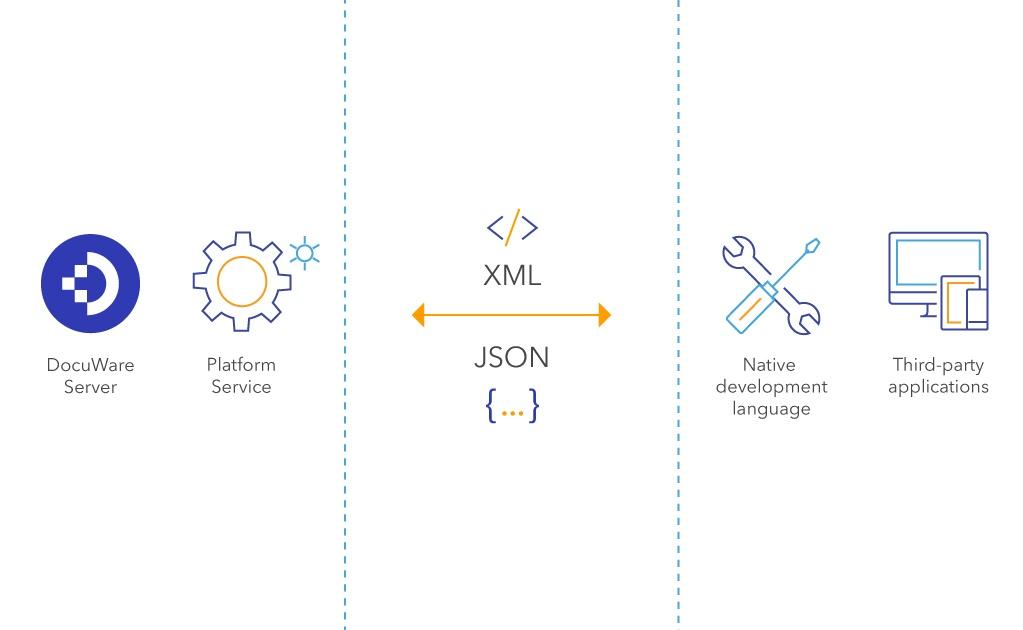 DocuWare Platform Service