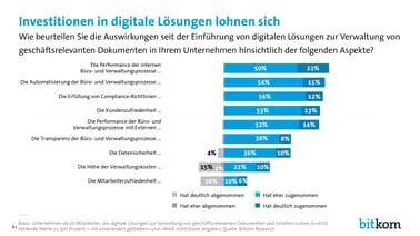 Investitionen in digitale Lösungen lohnen sich