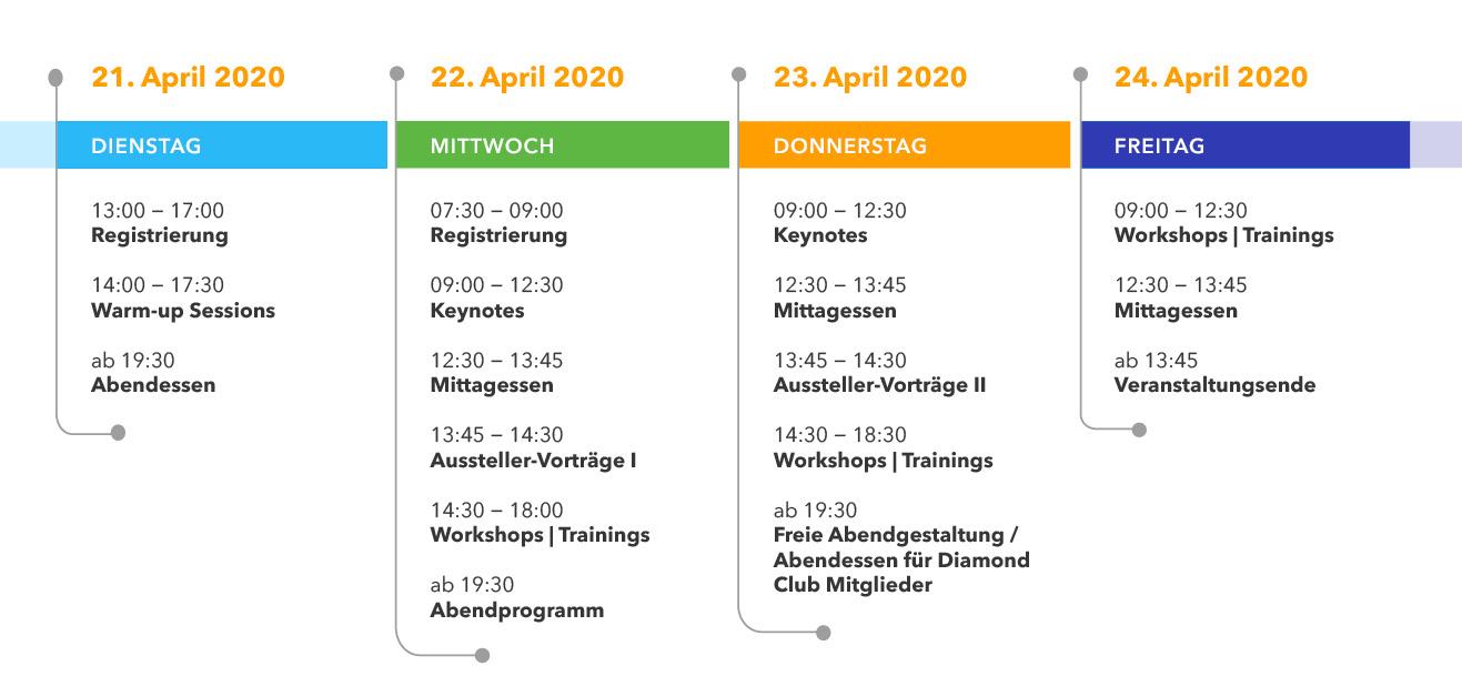 DocuWorld Europe 2020: vorläufige Agenda