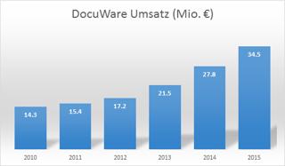 DocuWare_Umsatzentwicklung.png