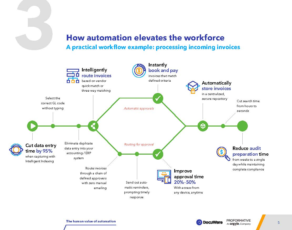 infographic from ebook - The Human Value of Automation