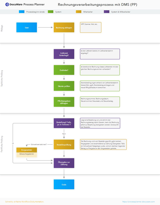 Rechnungsverarbeitungsprozess mit DMS (PP)