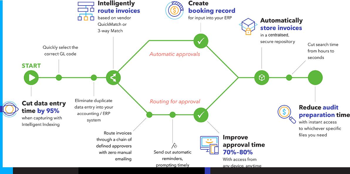 Invoice Processing Optimization Workflow - UK