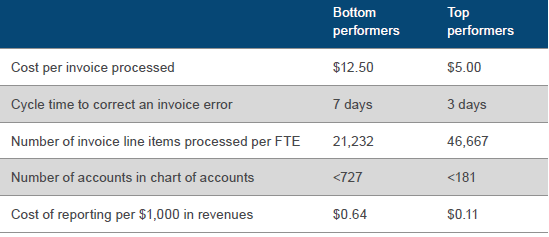 Invoice Processing costs