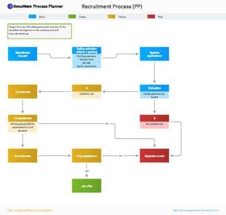 How to diagram employee recruitment