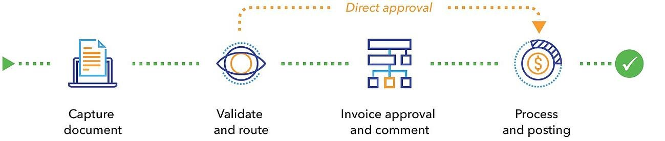 IP Process Document