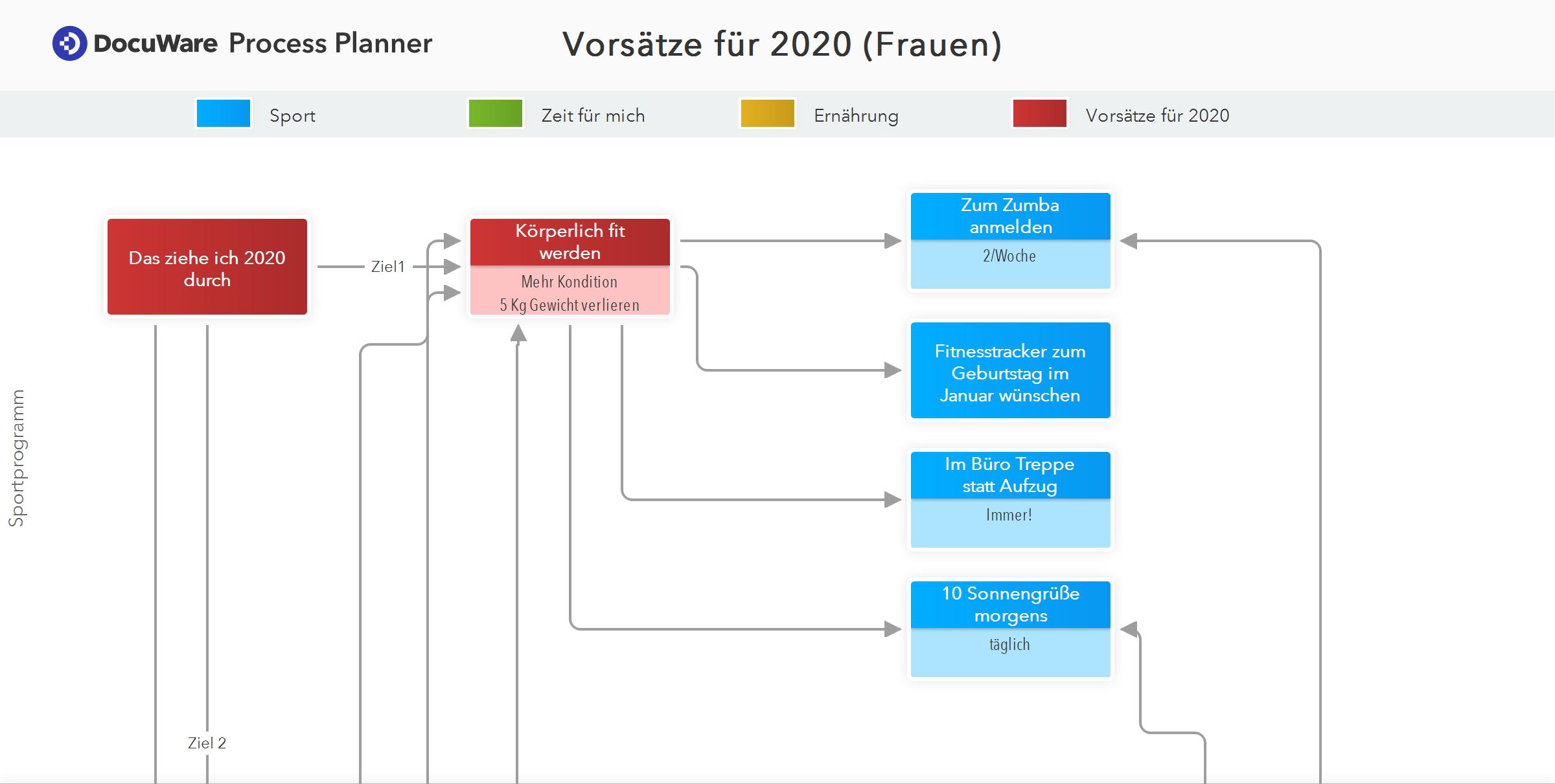 DocuWare Process Planner Vorsätze (Frauen)_a