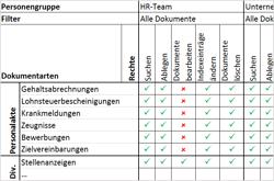 HR-Archiv planen: 7 wertvolle Tipps