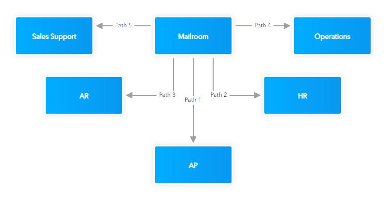 Digital Mailroom diagram