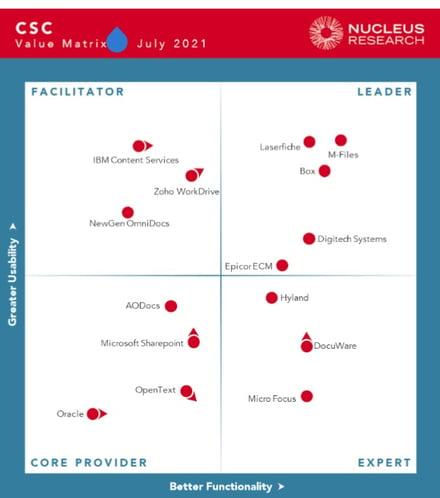 Nucleus CSC Technology Value Matrix 2021