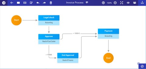Invoice processing diagram