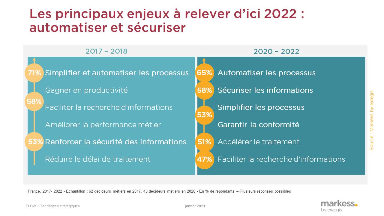 digitalisation et automatisation des processus métier