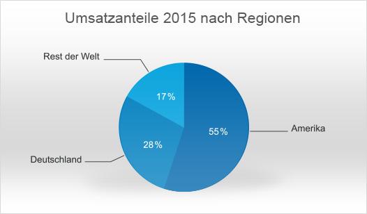 DocuWare-Regionen_DE.jpg