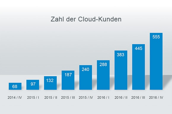 DocuWare_Cloud-Kunden_B.jpg