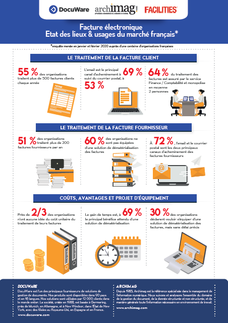 Infographie - Facture électronique